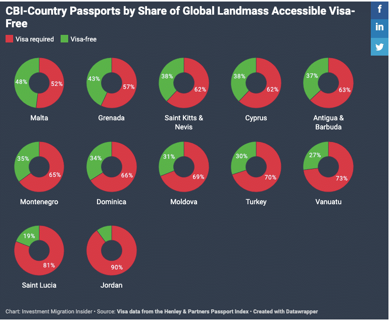 With Russia Visa-Waiver Deal, Antigua Passport Moves From 10th to 5th in Landmass-Access Ranking