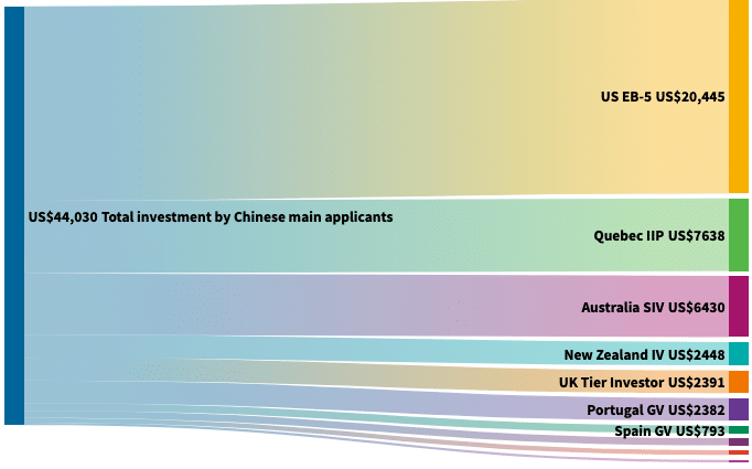 57,000+ Chinese Spent More Than US$44 Billion on Golden Visas in Last Decade