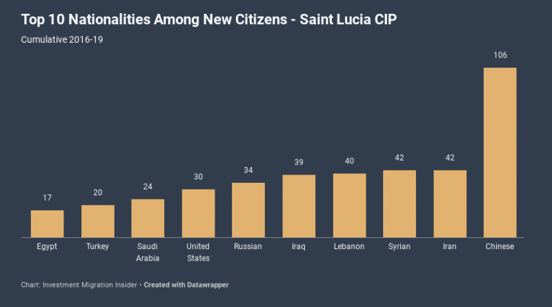 Revenues More Than Double for Saint Lucia CIP in 2018-19, But Approval Volume Remains Stable