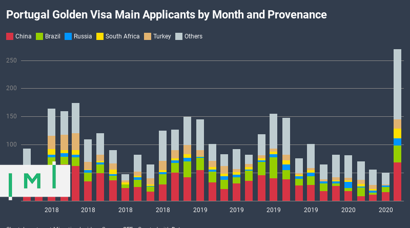 Historic Comeback for Portugal Golden Visa: May 2020 Best Month on Record