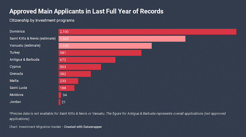 Dominica CIP Approved 2,100 Applications in Last 12 Months, Likely a World Record